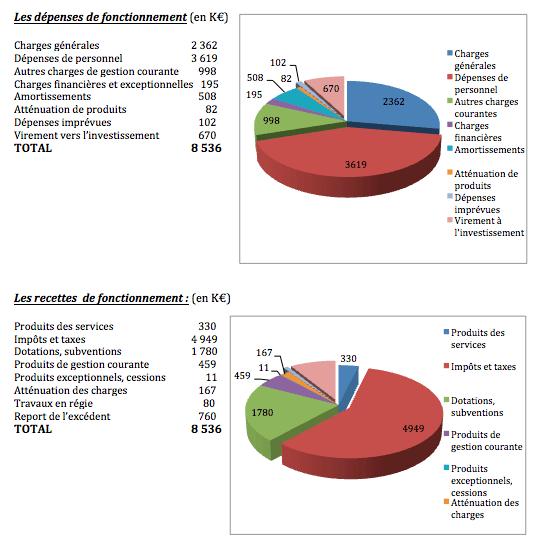 Thann-graphique budget fonctionnement